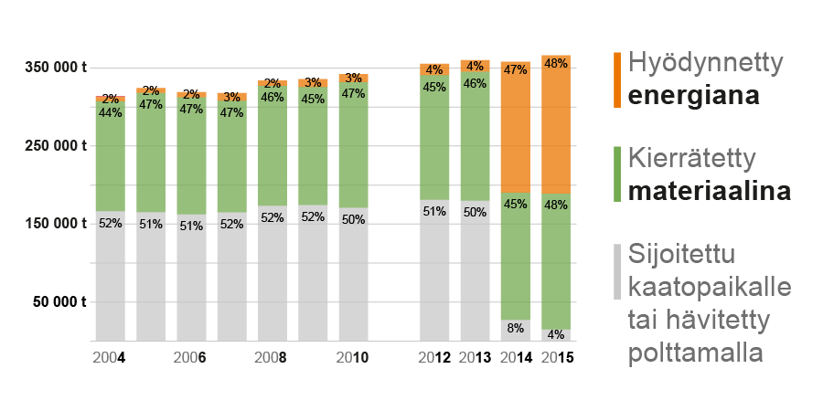 Viime vuosina energiapoltto on lisääntynyt huimasti pääkaupunkiseudun jätehuollossa. (Kuva: HSY)