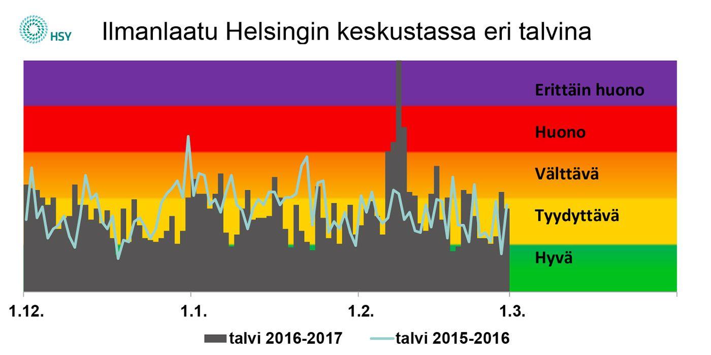 Vähäluminen talvi näkyi huonona ilmanlaatuna Helsingissä helmikuussa, kun katupöly valtasi alaa. (Kuva: HSY)