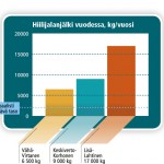 Kansalaiset voivat omilla arjen kulutusvalinnoillaan vaikuttaa hiilijalanjälkeen.Lähde: Suomen ympäristökeskus ja Ilmastodieetti-laskuri.