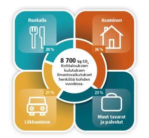 Suomalaisen kulutuksen keskimääräinen hiilijalanjälki.Lähde: SYKEn Envimat-tutkimus.
