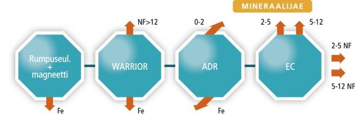 Kaavio pohjakuonan kuivaerotusprosessista: EC = Eddy Current Separator = Pyörrevirtaerotin, Fe = Ferrous = Rautametalli, NF = Non-Ferrous = Ei-rautametalli, Warrior = Seula, ADR= Kuivaerotusyksikkö. (Lähde: Suomen Erityisjäte Oy)