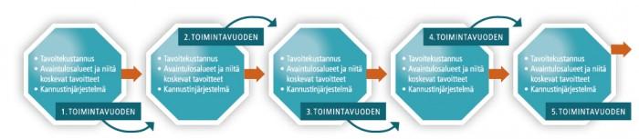 5-vuotinen palvelusopimus- sopimuskauden tavoitteet- kaupallisen mallin periaate- sopimuskauden toteustus- ja tuottavuuden kehittämissuunnitelma. Periaate, miten koko sopimuskauden tavoitteet ohjaavat vuosittaisia tavoitteita.