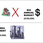 Esimerkki Toronton BIA-maksun määräytymisestä kiinteistötoimijalle.