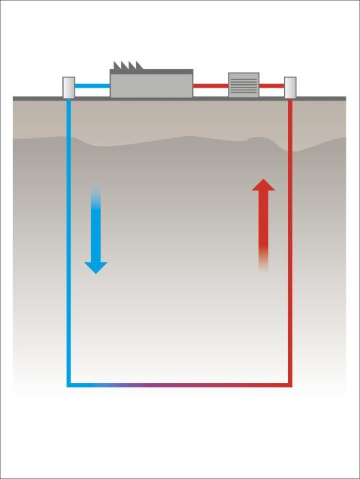 Periaatekaavio geotermisen energian hyödyntämistekniikasta.