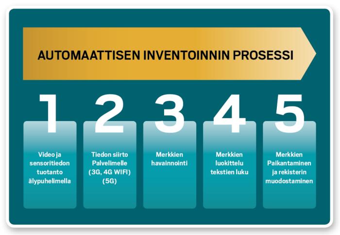 Automaattisen inventoinnin prosessi.