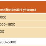 Arvio Suomen vesihuoltoalan henkilöstömäärästä.