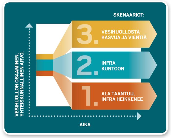 Vesihuoltoalan koulutuksen kehittämisen skenaariot.