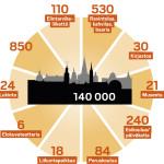 Havainnollinen esitys, mitä Tukholman asukasluvun kasvu muun muassa tarkoittaa.