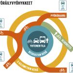 Jyväskylän pyöräilyreitistön väylähierarkiaa kuvataan kaupungin tuoreessa pyöräilyn edistämisohjelmassa vuosille 2015–2025.