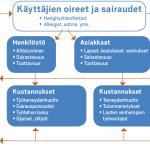 Toimitilojen terveysriskien talousvaikutukset kunnan omistaja- ja käyttäjätahoille.