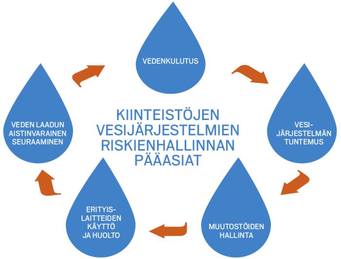 Kiinteistön vesijärjestelmien riskienarvioinnin pääasiat.