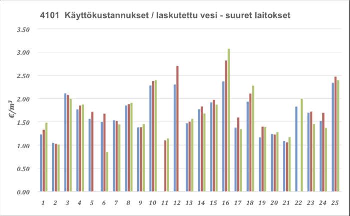 Vesihuoltolaitosten käyttökustannukset vuonna 2014, suuret laitokset. (Lähde: VVY, Tunnuslukujärjestelmän raportti 2015)