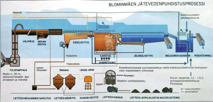 Puhdistusprosessissa ylempi sininen osa kuvaa itse puhdistusprosessia, alempi lietteen hyötykäyttöä.
