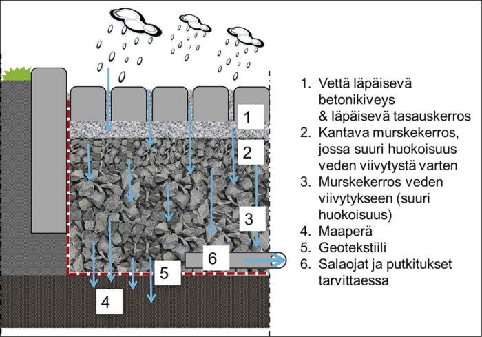 Esimerkki vettä läpäisevästä päällysteestä. Pintakerros läpäisee hyvin sadeveden. (betonikiveys vettä läpäisevin saumoin, avoin asfaltti tai vettä läpäisevä betoni). Hulevesi valuu pintakerroksen kautta alapuolisiin suuren huokostilavuuden rakennekerroksiin, josta se lopulta imeytyy maaperään tai johdetaan joko osin tai kokonaan toisaalle.