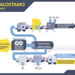 Kiertotalouskylään kuuluu Ekojalostamo, Suomen ensimmäinen kierrätysmuovia valmistava Muovijalostamo ja myös biokaasua valmistava Biojalostamo. (Ekokem)