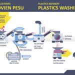 Lajittelun ja pesun jälkeen lopputuloksena on muovijakeita teollisuuden käyttöön. (Ekokem)