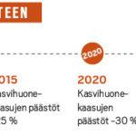 Helsingin aikataulu hiilineutraaliuuteen